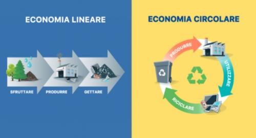 economia circolare – video